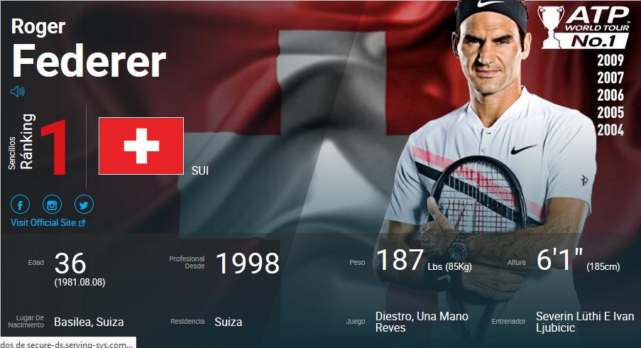 Federer assume a liderança do rankinga pela 5.ª vez na carreira, mais de 14 anos depois da primeira