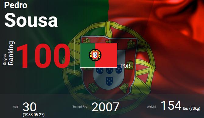 O sonho é real: Pedro Sousa é top 100 ATP