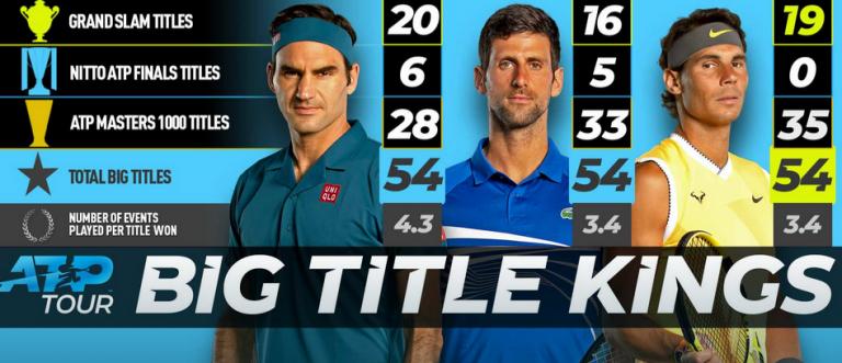 EMPATE. Federer, Nadal e Djokovic têm o mesmo número de 'Grandes Títulos'